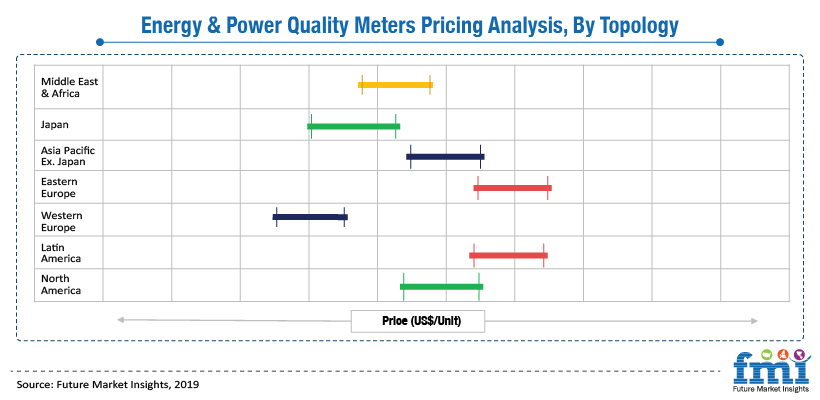 Energy & Power Quality Meters Pricing Analysis By Technology