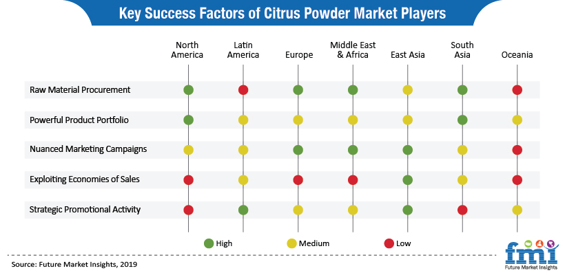 Key Success Factors of Citrus Powder Market Players