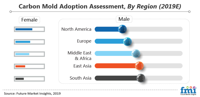 Carbon Mold Adoption Assessment, By Region (2019E)