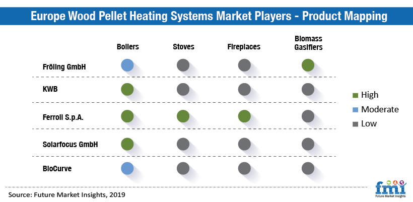 Europe Wood Pellet Heating Systems Market Players - Product Mapping