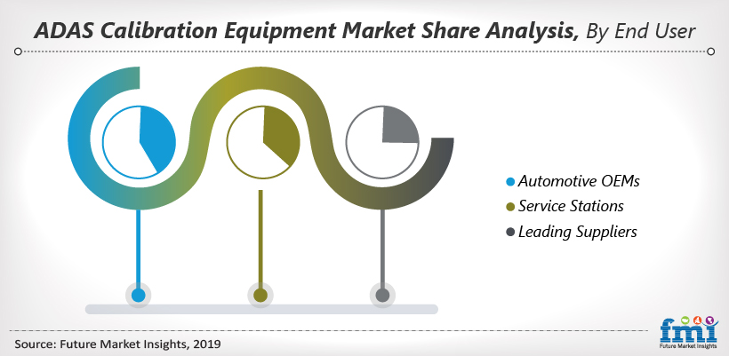 ADAS Calibration Equipment Market Share Analysis, By End Use