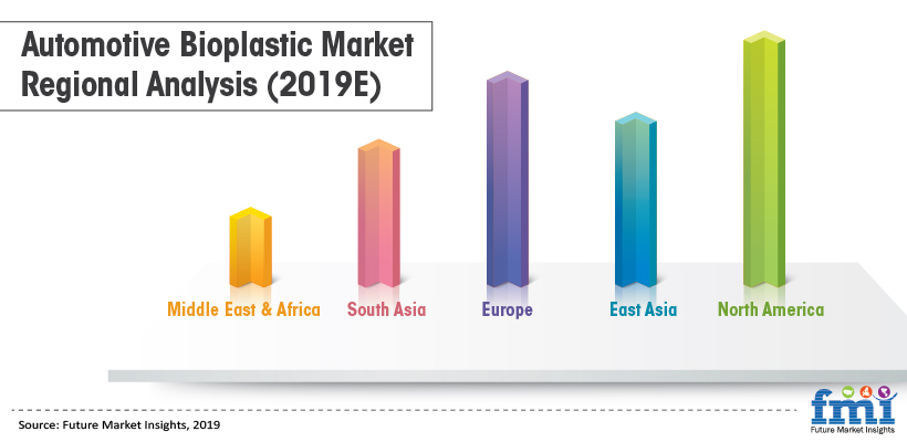 Automotive Bioplastic Market Regional Analysis (2019E)