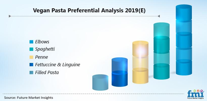 Vegan Pasta Preferential Analysis 2019(E)