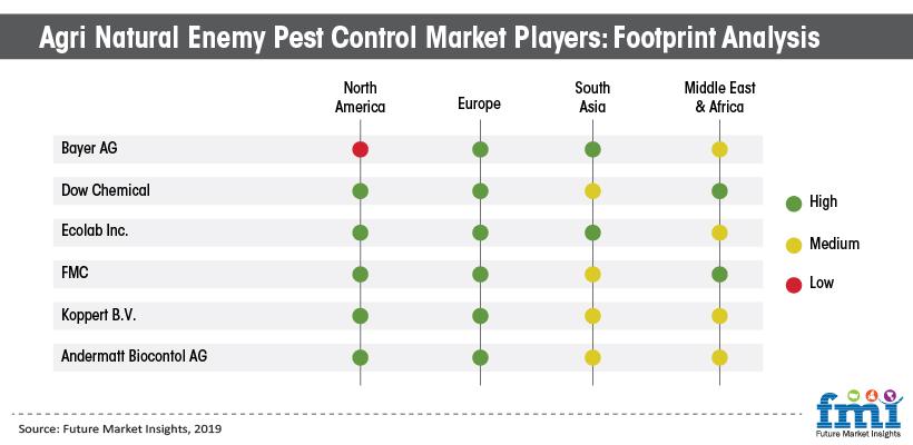 Agri Natural Enemy Pest Control Market Players: Footprint Analysis