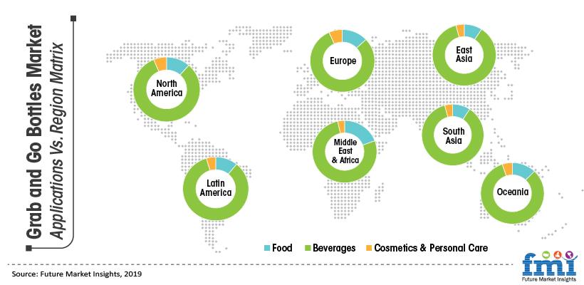 Grab and Go Bottles Market Applications Vs. Regional Matrix