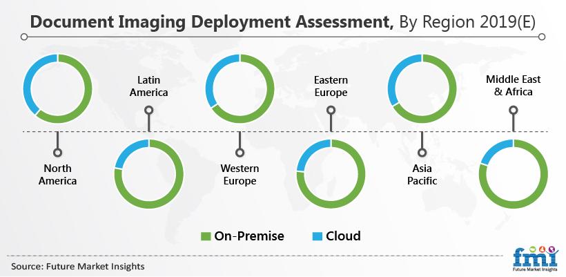Document Imaging Deployment Assessment, By Region 2019 (E)