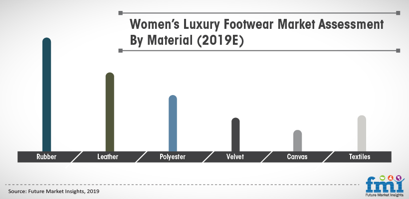 Women's Luxury Footwear Market Assesment By Material (2019E)