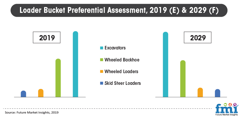 Loader Bucket Preferential Assessment, 2019 (E) & 2029 (F)