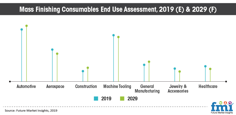 Mass Finishing Consumables End Use Assessment, 2019 (E) & 2029 (F)