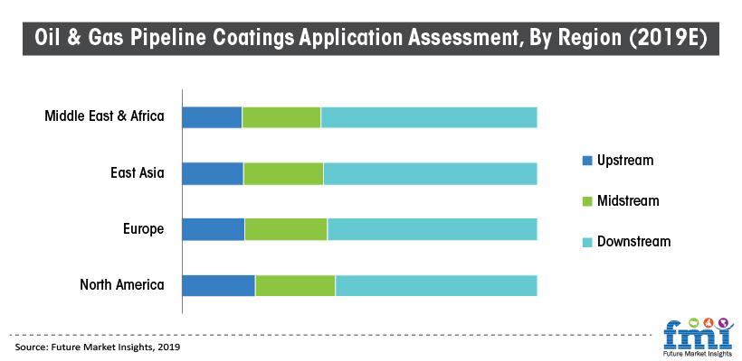 Oil & Gas Pipeline Coatings Application Assessment, By Region (2019E)