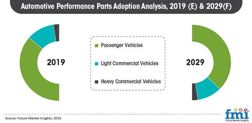 Automotive Performance Parts Adoption Analysis, 2019(E) & 2029(F)
