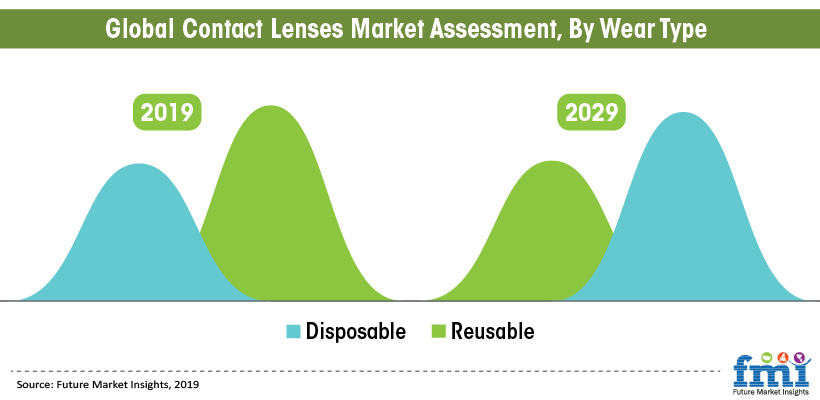 Global Contact Lenses Market Assessment, By Wear Type