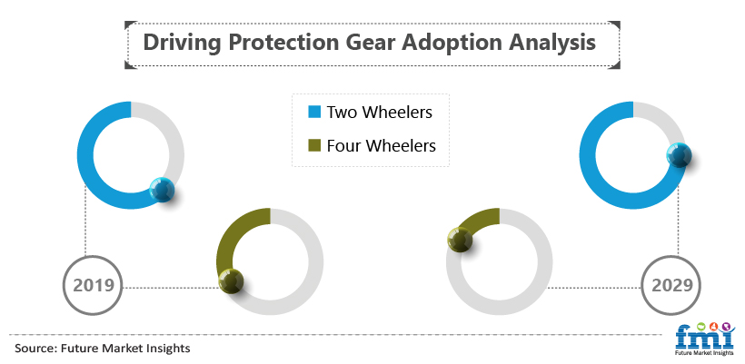Driving Protection Gear Adoption Analysis