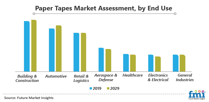Paper Tapes Market Assessment, by End Use