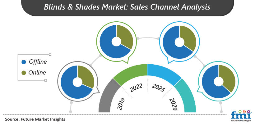 Blinds & Shades Market: Sales Channel Analysis