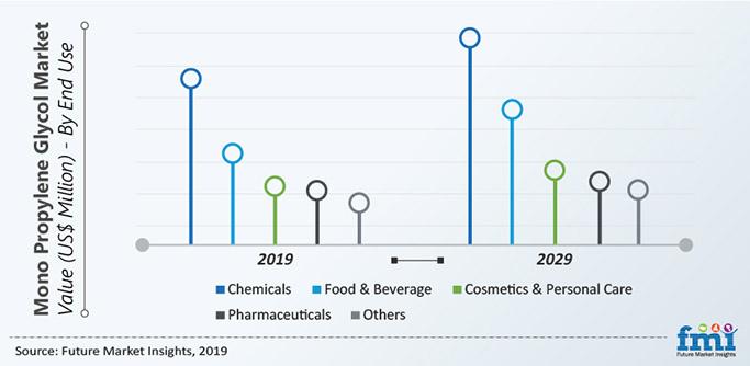 Mono Propylene Glycol Market Value (US$ Million) - By End Use
