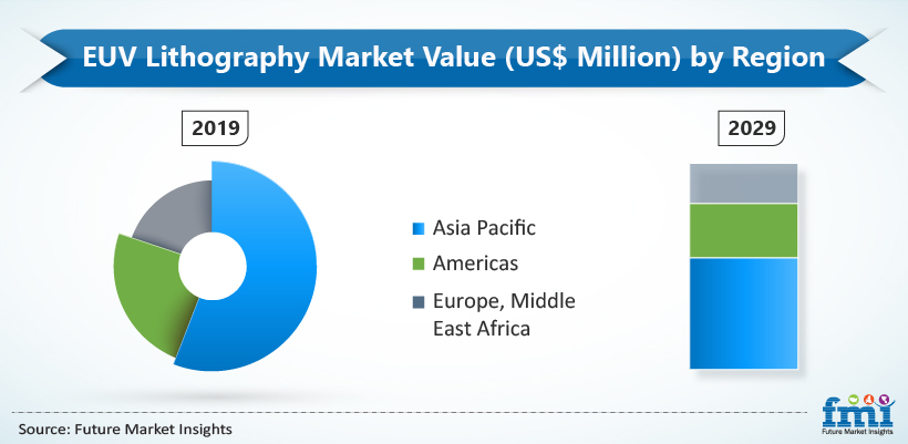 EUV Lithography Market Value Share (%)