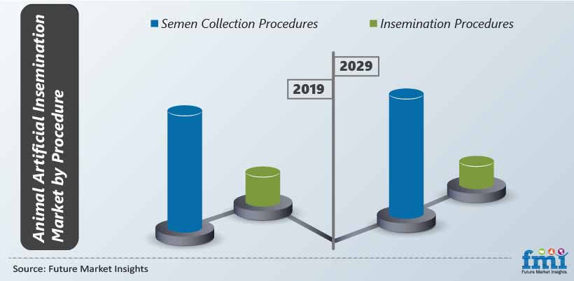 Animal Artificial Insemination Market by Procedure