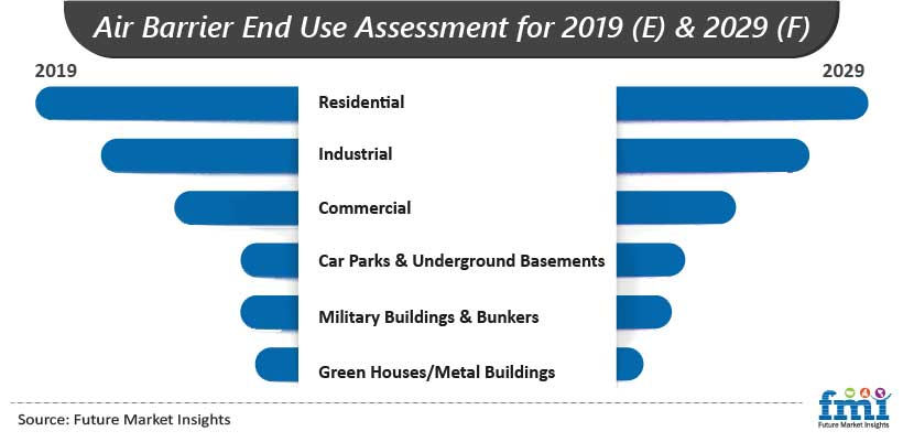 Air Barrier End Use Assessment for 2019 (E) & 2029 (F)
