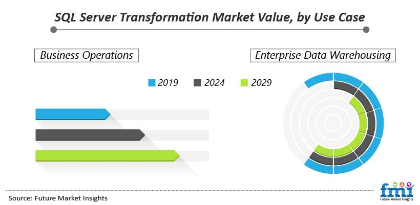 SQL Server Transformation Market Value, by Use Case