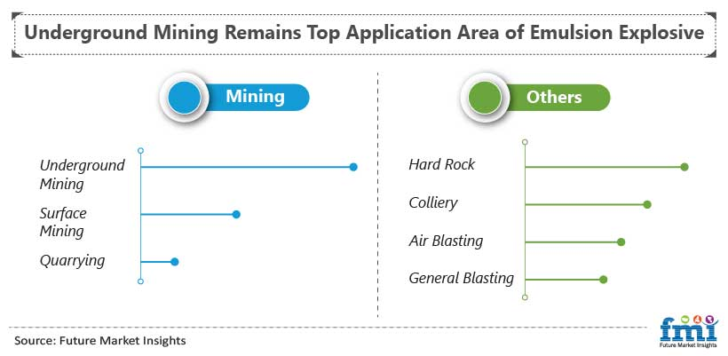 Underground Mining Remains Top Application Area of Emulsion Explosive