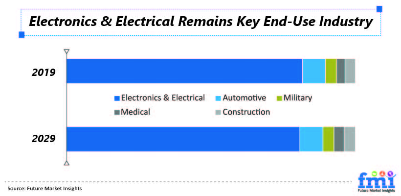 Electronics & Electrical Remains Key End-Use Industry