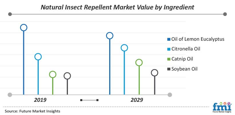 Natural Insect Repellent Market Value by Ingredient