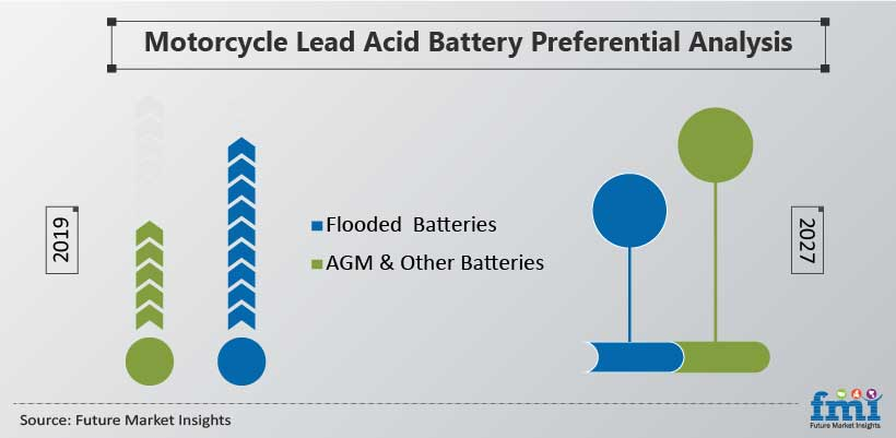 Motorcycle Lead Acid Battery Preferential Analysis