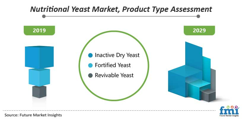 Nutritional Yeast market, Product Type Assessment