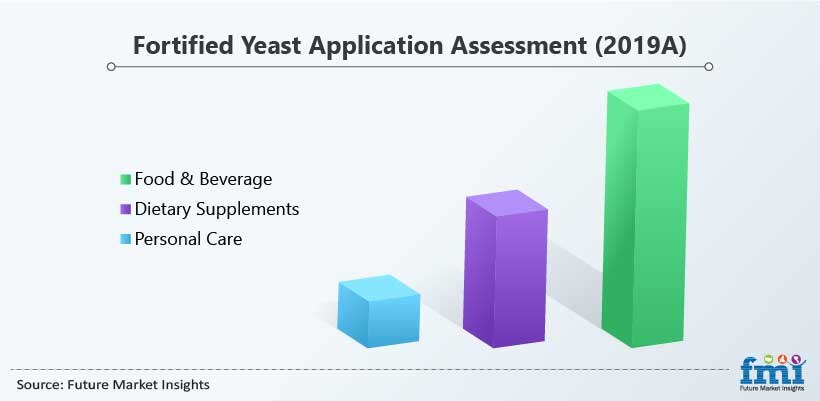 Fortified Yeast Application Assessment (2019A)