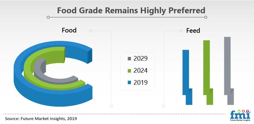 Food Grade Remains Highly Preferred