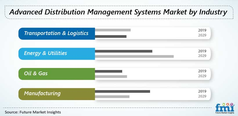 Advanced Distribution Management Systems Market by Industry