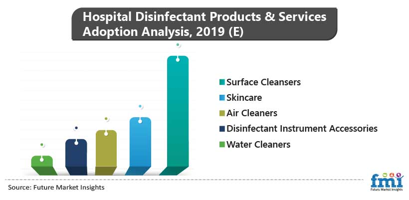 Hospital Disinfectants Product & Services Adoption Analysis, 2019 (E)