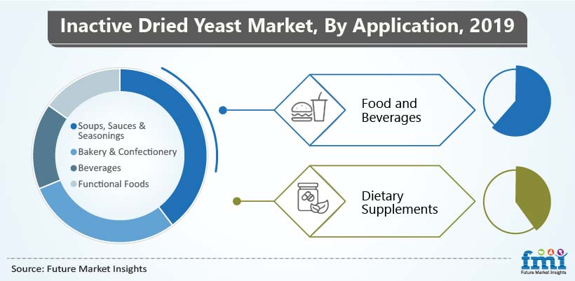 Inactive Dried Yeast Market, By Application, 2019