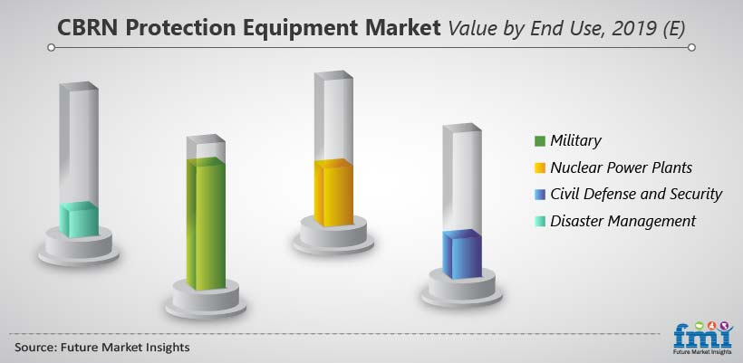 CBRN Protection Equipment Market Value by End Use, 2019 (E)