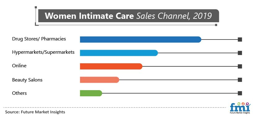 Women Intimate Care Sales Channel, 2019