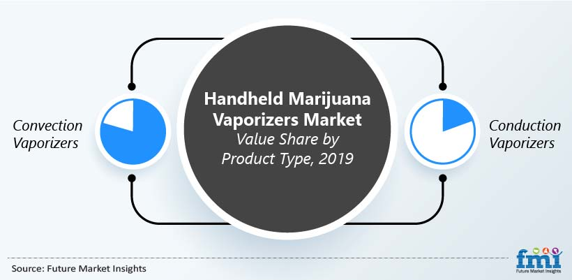 Handheld Marijuana Vaporizers Market Value by Product Type, 2019