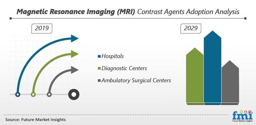 Magnetic Resonance Imaging (MRI) Contrast Agents Adoption Analysis