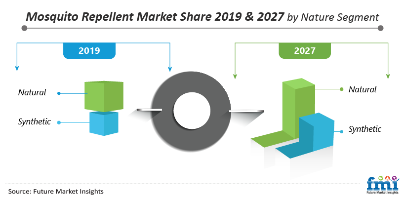 Mosquito Repellent Market Share 2019 & 2027 by Nature Segment