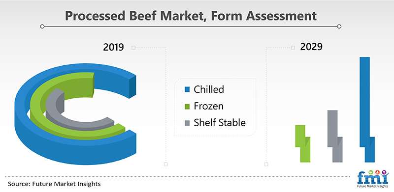 Processed Beef Market, Form Assessment