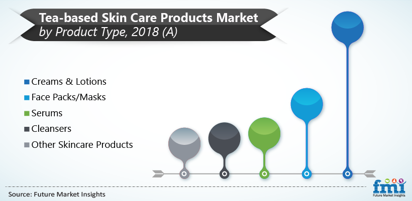 Tea Based Skin Care Products Market by Product Type, 2018(A)