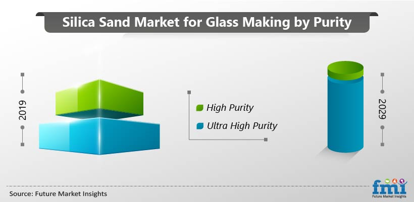 Silica Sand Market For Glass Making by Purity