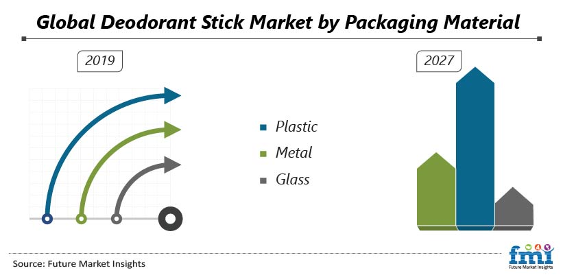 Global Deodorant Stick Market by Packaging Material