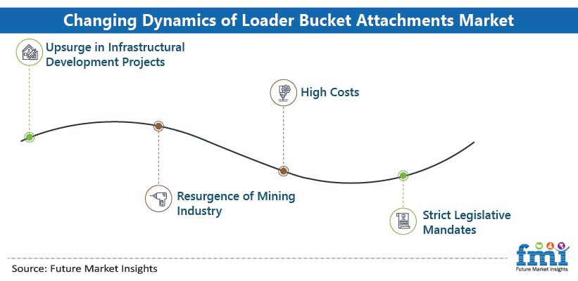 Changing Dynamics of Loader Bucket Attachments Market