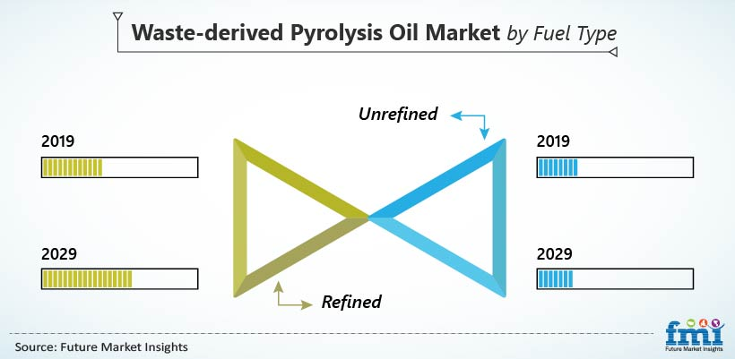 Waste-Derived Pyrolysis Oil Market by Fuel Type