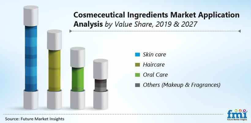 Cosmeceutical Ingredients Market Application Analysis by Value Share, 2019 & 2027