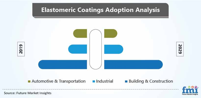 Elastomeric Coatings Adoption Analysis