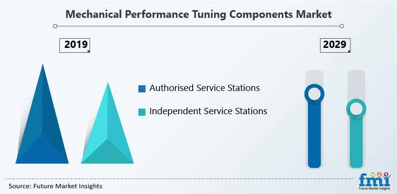 Mechanical Performance Tuning Components Market