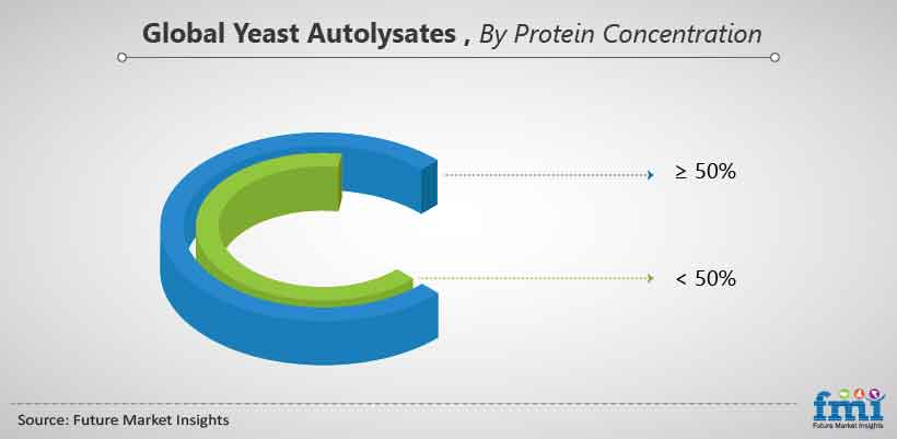 Global Yeast Autolysates, By Protein Concentration