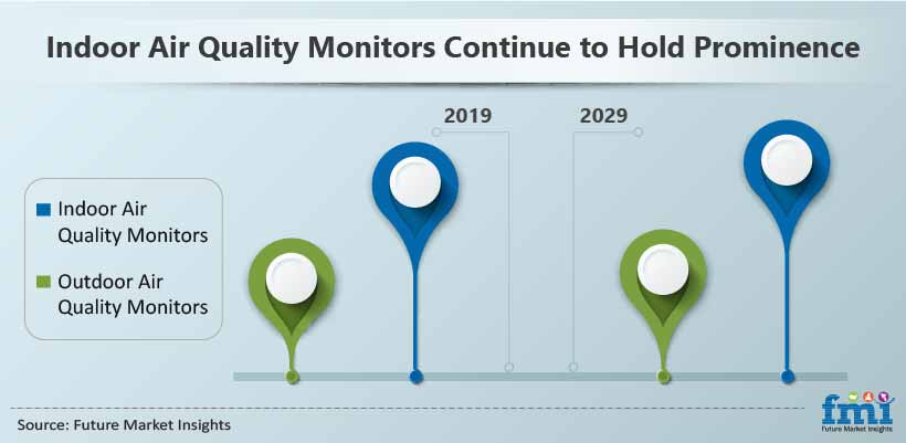 Indoor Air Quality Monitors Continue to hold Prominence